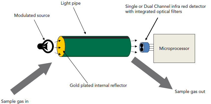 IR Gas Sensor